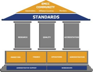 emcc_council_structure